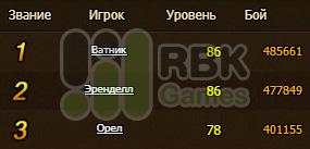 Результаты конкурса на сервере RBK157: Имир