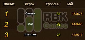 Итоги конкурса на RBK143: Каркоза